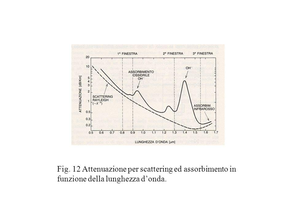 Fig. 12 Attenuazione per scattering ed assorbimento in funzione della lunghezza d'onda.