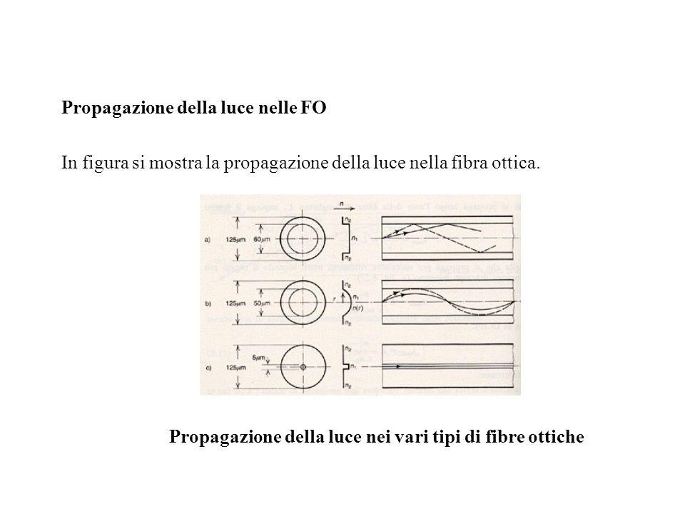 Propagazione della luce nei vari tipi di fibre ottiche