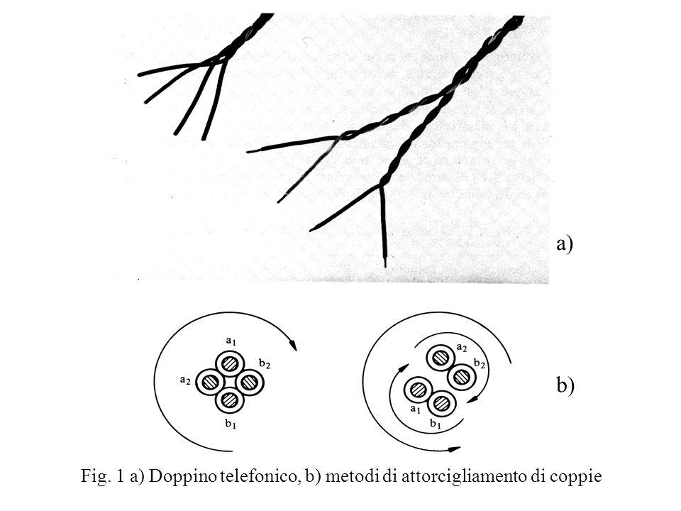 a) b) Fig. 1 a) Doppino telefonico, b) metodi di attorcigliamento di coppie