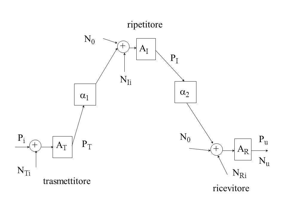 ripetitore N0 + AI PI NIi a2 a1 Pi N0 Pu + AT PT + AR Nu NTi NRi trasmettitore ricevitore