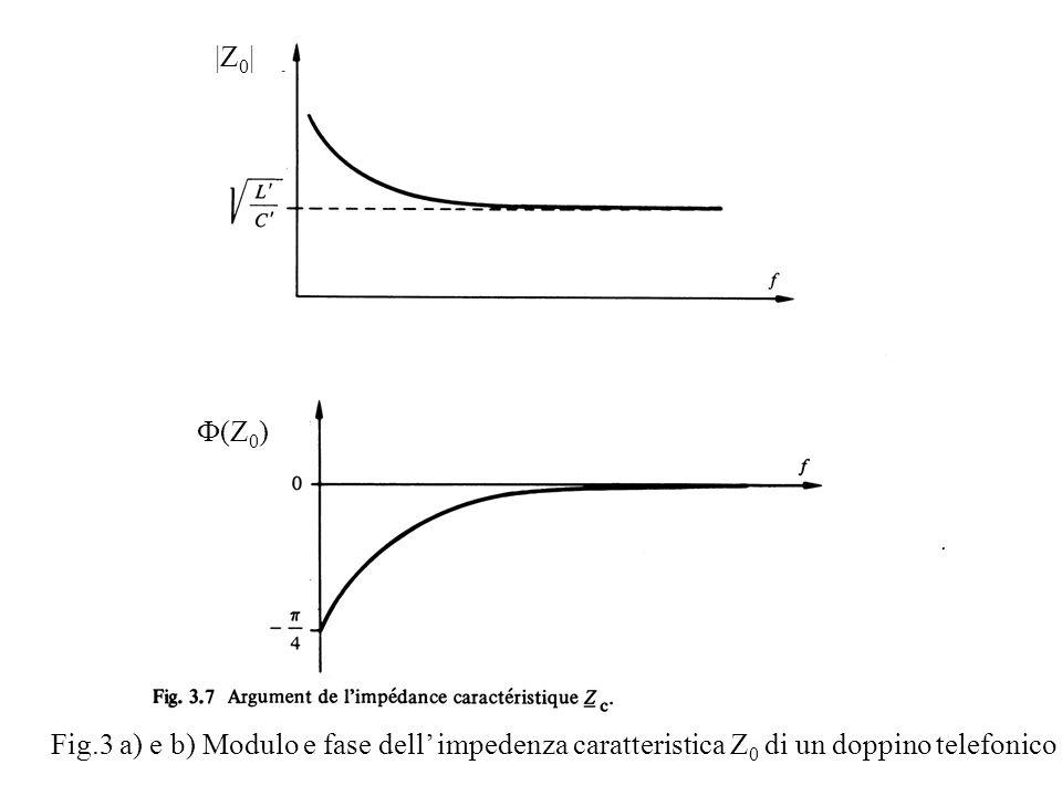 |Z0| F(Z0) Fig.3 a) e b) Modulo e fase dell' impedenza caratteristica Z0 di un doppino telefonico