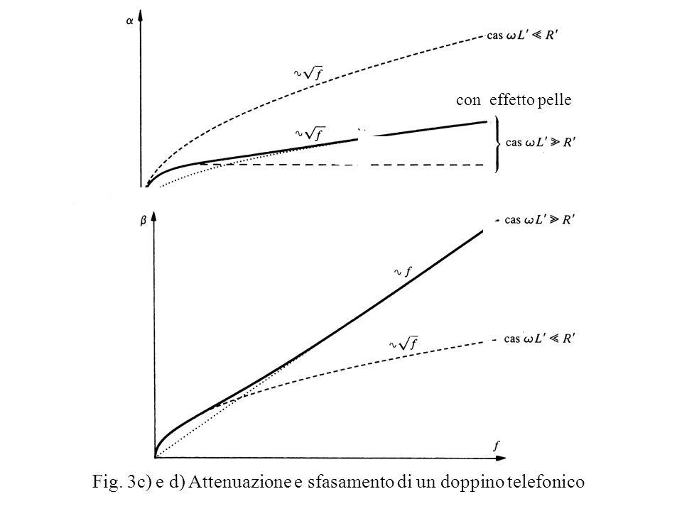 Fig. 3c) e d) Attenuazione e sfasamento di un doppino telefonico
