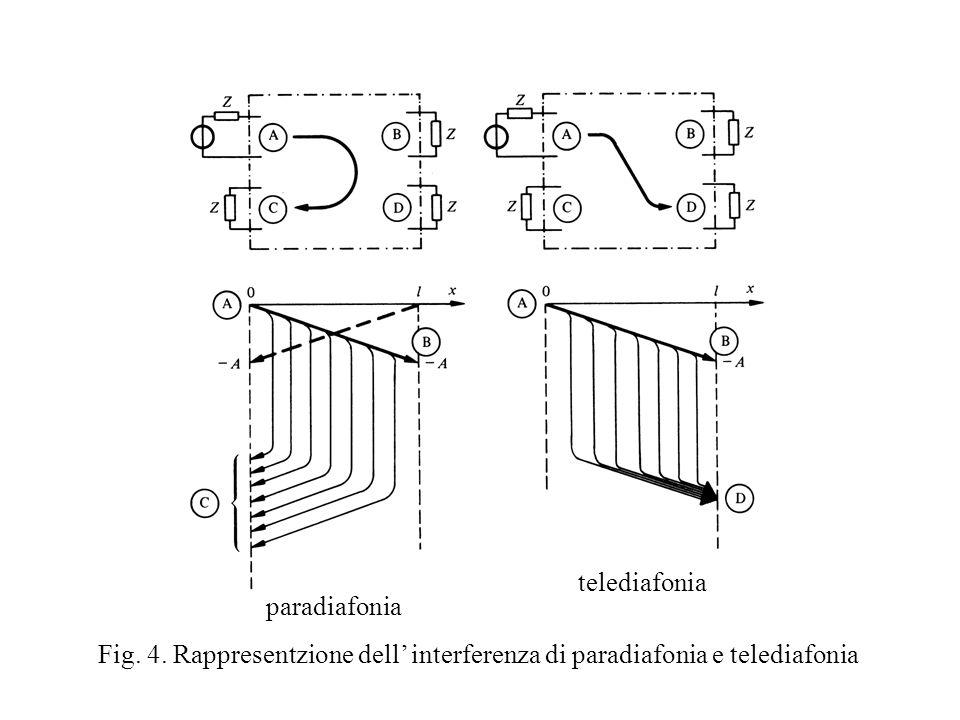 telediafonia paradiafonia Fig. 4. Rappresentzione dell' interferenza di paradiafonia e telediafonia