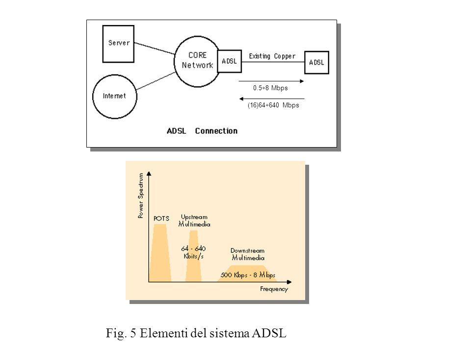 Fig. 5 Elementi del sistema ADSL