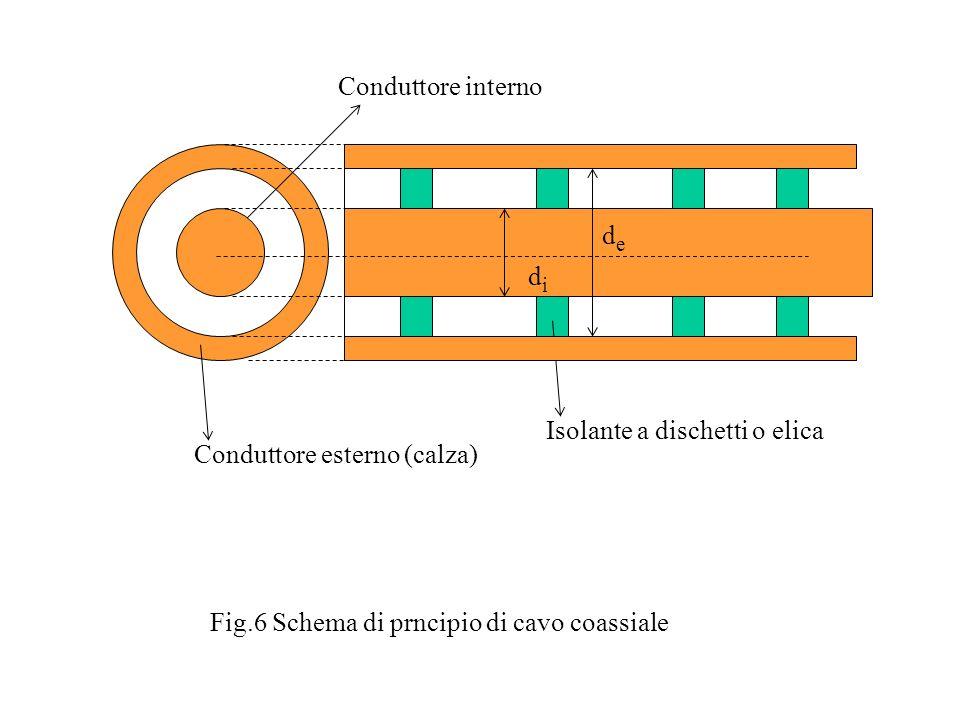 Conduttore interno de. di. Isolante a dischetti o elica.