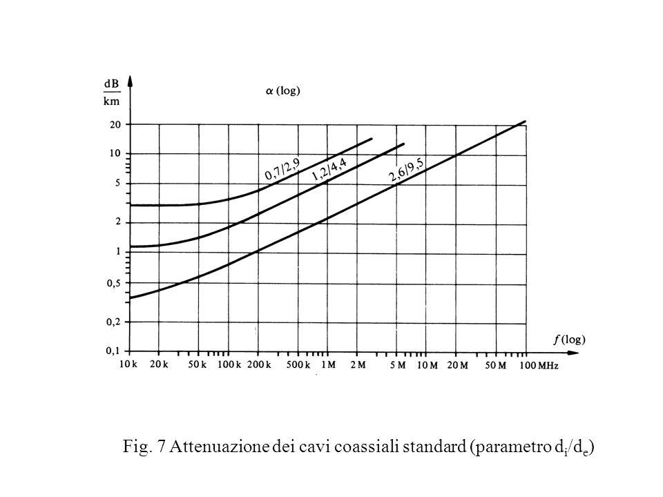 Fig. 7 Attenuazione dei cavi coassiali standard (parametro di/de)
