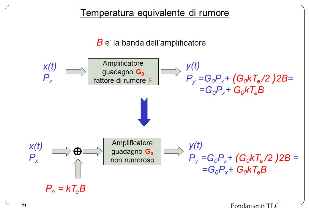 Temperatura equivalente di rumore