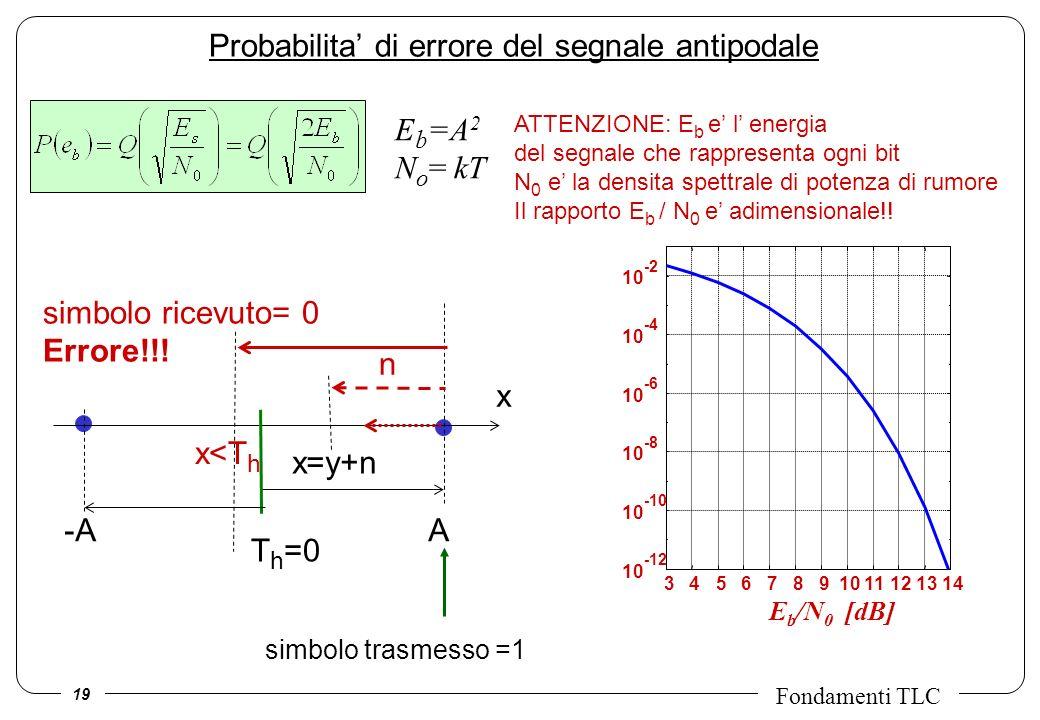 Probabilita' di errore del segnale antipodale