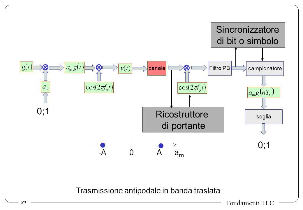 ( ) Sincronizzatore di bit o simbolo 0;1 Ricostruttore di portante 0;1