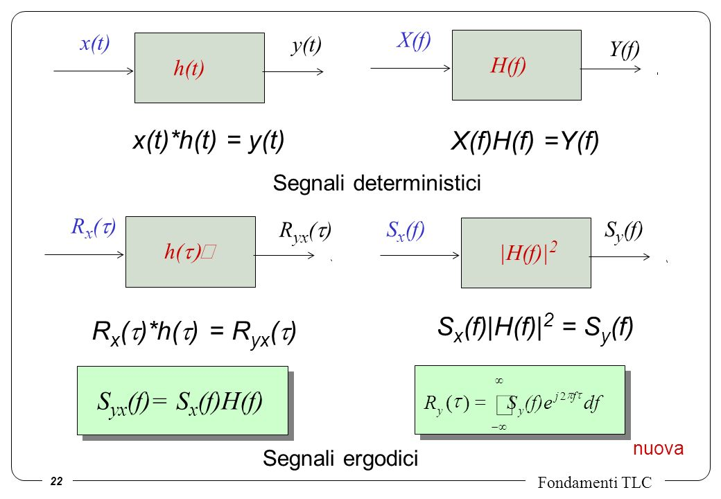 ò x(t)*h(t) = y(t) X(f)H(f) =Y(f) Sx(f)|H(f)|2 = Sy(f)