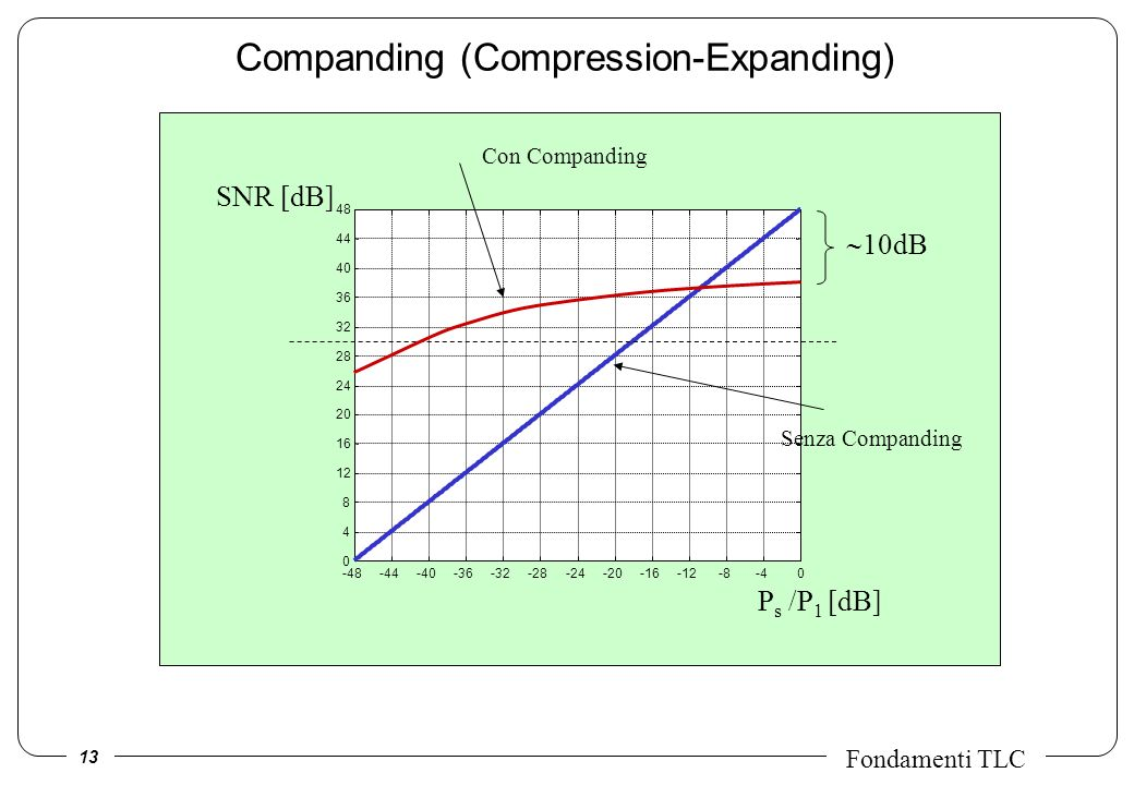 Companding (Compression-Expanding)