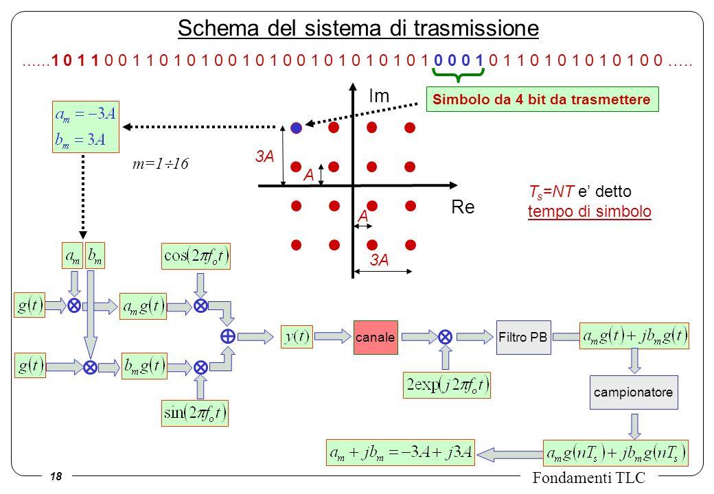 Schema del sistema di trasmissione