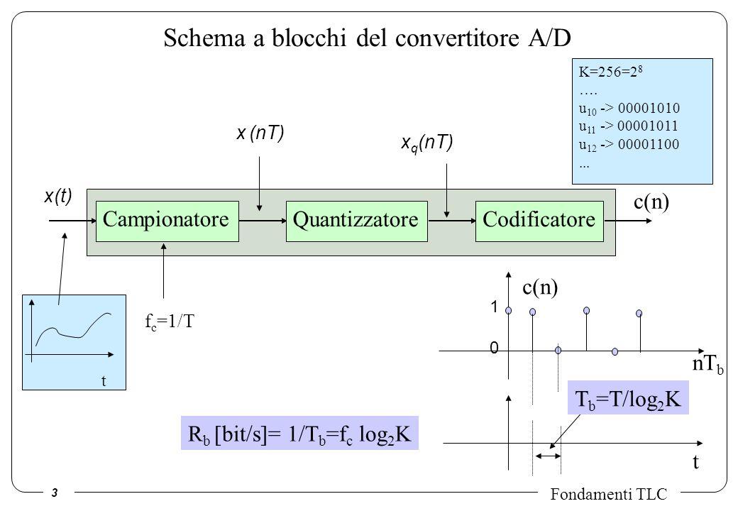 Schema a blocchi del convertitore A/D