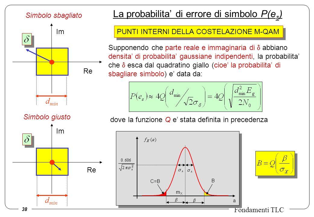 La probabilita' di errore di simbolo P(es)