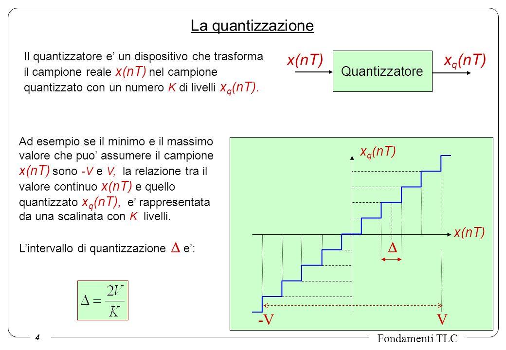 La quantizzazione x(nT) xq(nT) D -V V Quantizzatore xq(nT) x(nT)