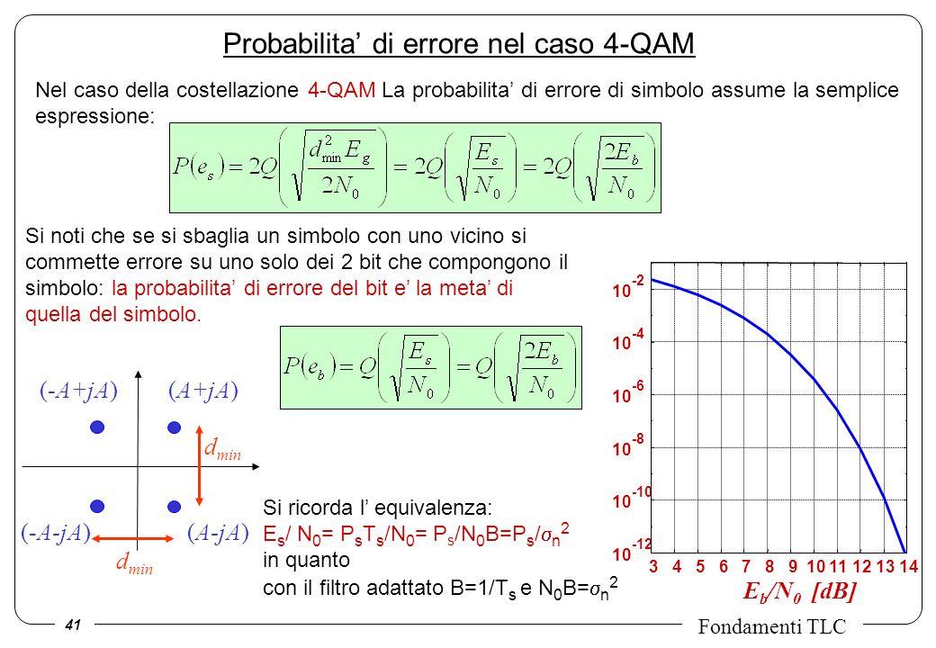 Probabilita' di errore nel caso 4-QAM