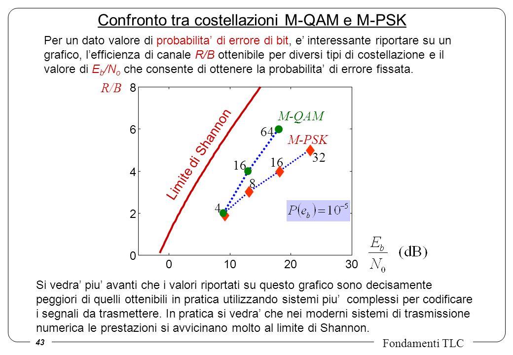 Confronto tra costellazioni M-QAM e M-PSK
