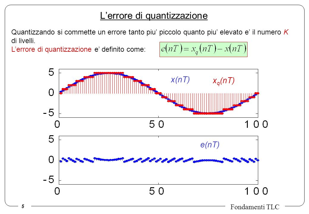 L'errore di quantizzazione