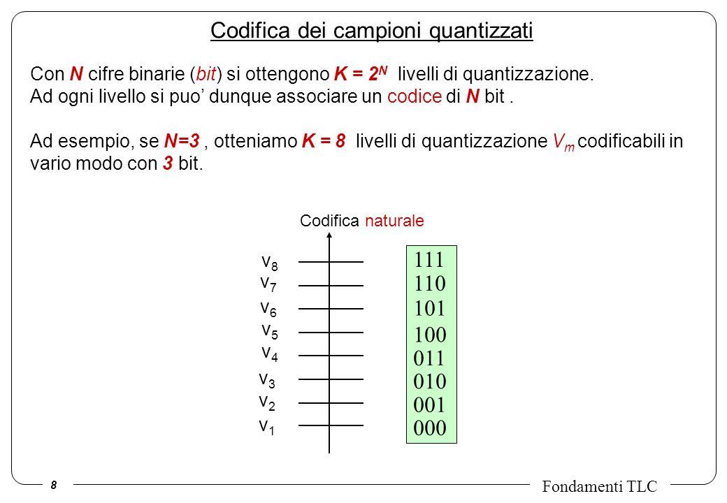 Codifica dei campioni quantizzati