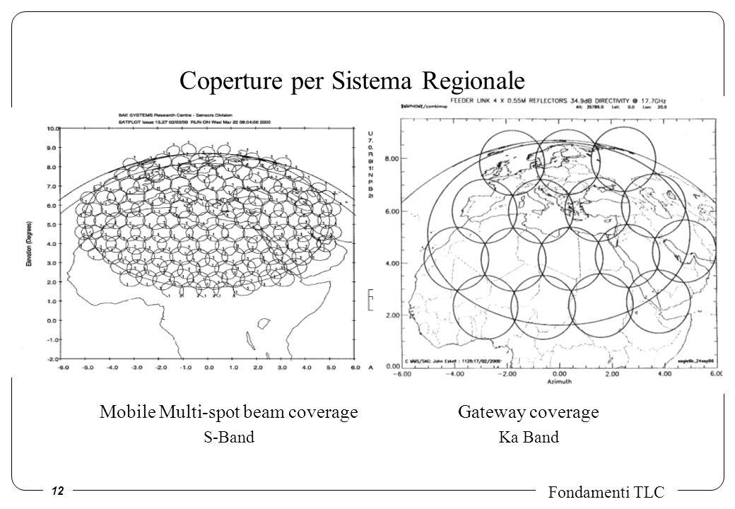 Coperture per Sistema Regionale