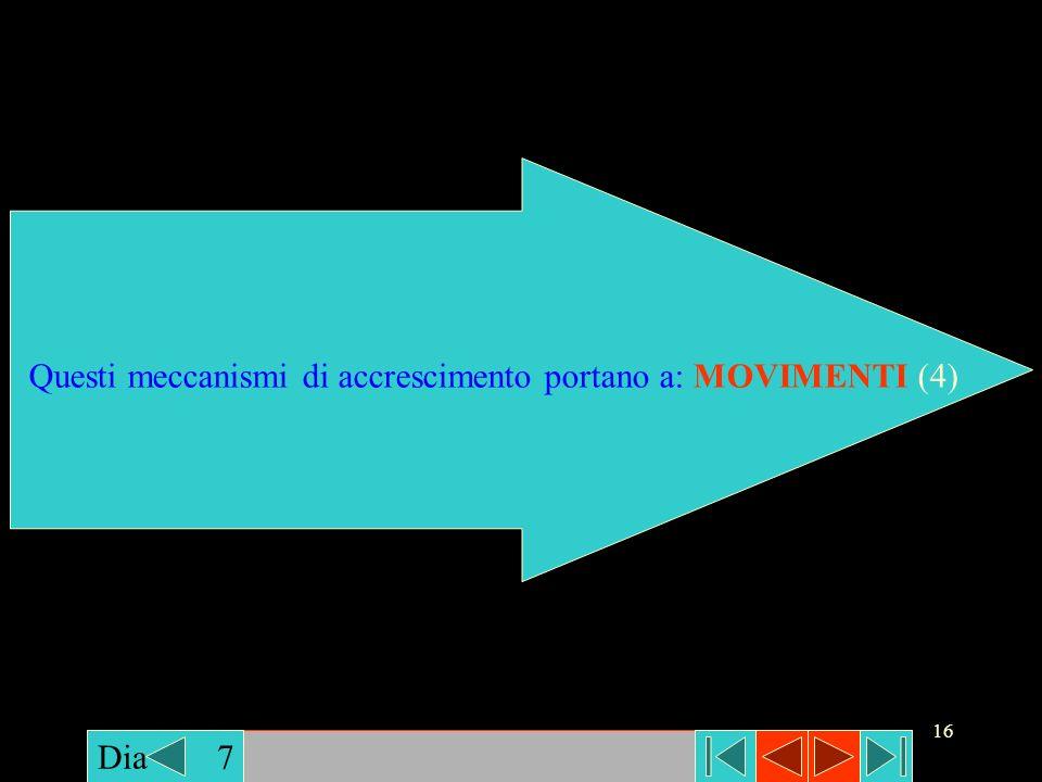 Questi meccanismi di accrescimento portano a: MOVIMENTI (4)