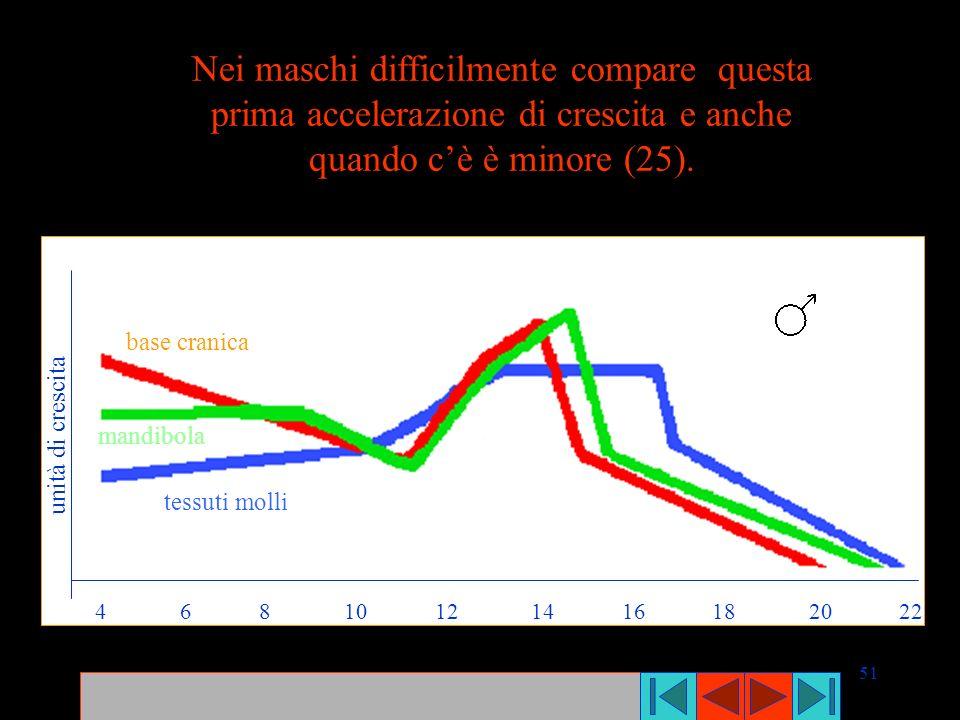 Nei maschi difficilmente compare questa prima accelerazione di crescita e anche quando c'è è minore (25).