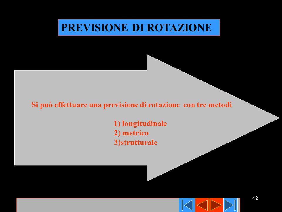 Si può effettuare una previsione di rotazione con tre metodi