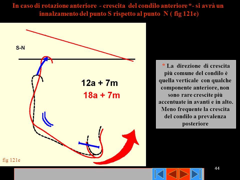 innalzamento del punto S rispetto al punto N ( fig 121e)