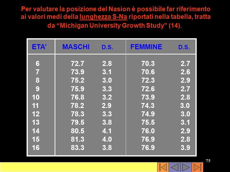 ETA' MASCHI D.S. FEMMINE D.S. 6 72.7 2.8 70.3 2.7 7 73.9 3.1 70.6 2.6