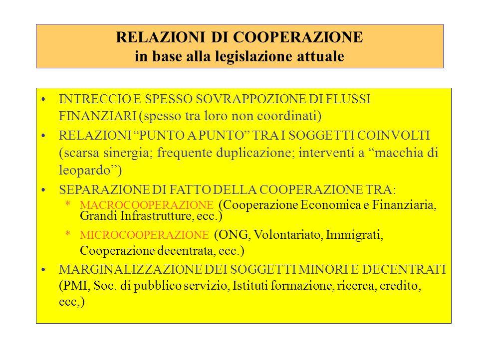 RELAZIONI DI COOPERAZIONE in base alla legislazione attuale