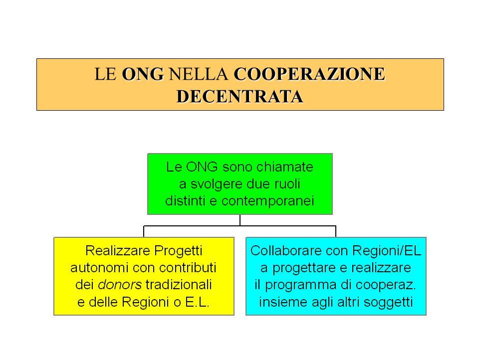 LE ONG NELLA COOPERAZIONE DECENTRATA