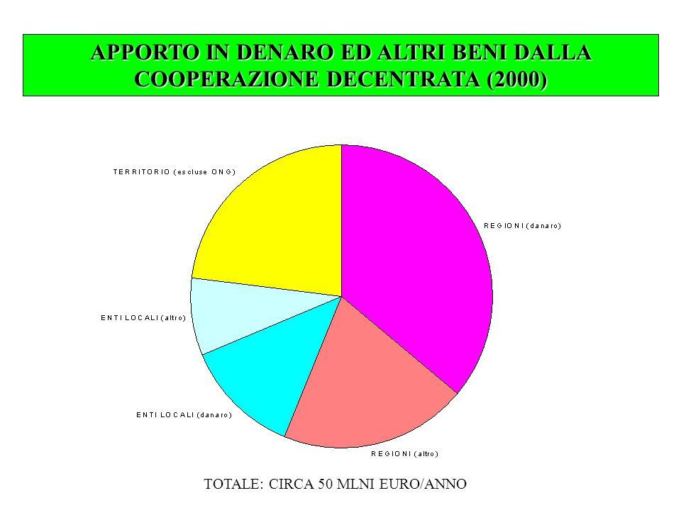 APPORTO IN DENARO ED ALTRI BENI DALLA COOPERAZIONE DECENTRATA (2000)