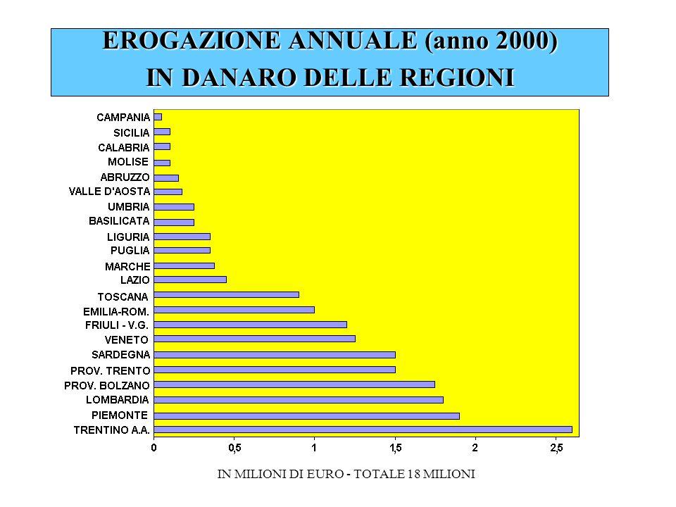 EROGAZIONE ANNUALE (anno 2000) IN DANARO DELLE REGIONI