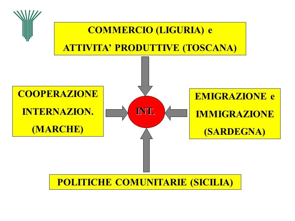 ATTIVITA' PRODUTTIVE (TOSCANA) POLITICHE COMUNITARIE (SICILIA)