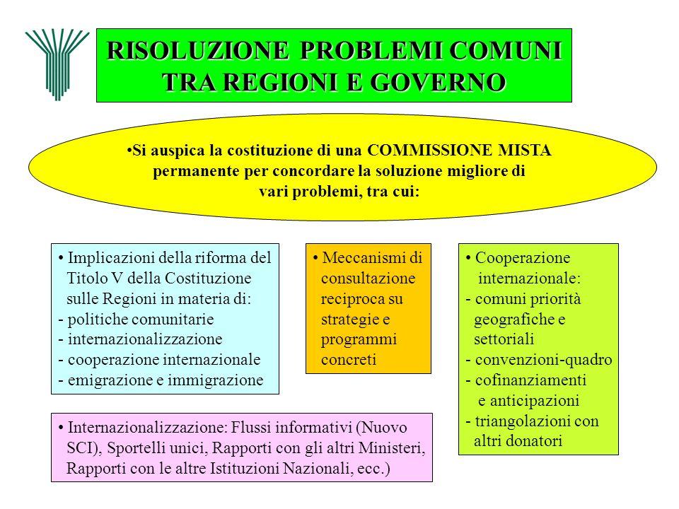 RISOLUZIONE PROBLEMI COMUNI TRA REGIONI E GOVERNO