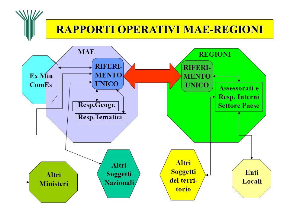 RAPPORTI OPERATIVI MAE-REGIONI