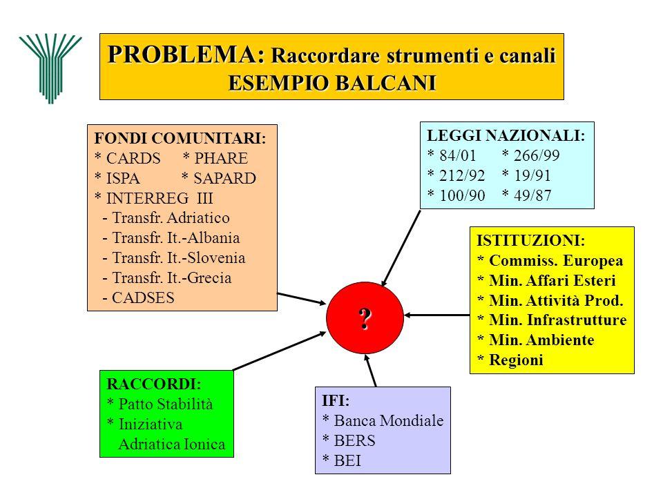 PROBLEMA: Raccordare strumenti e canali ESEMPIO BALCANI
