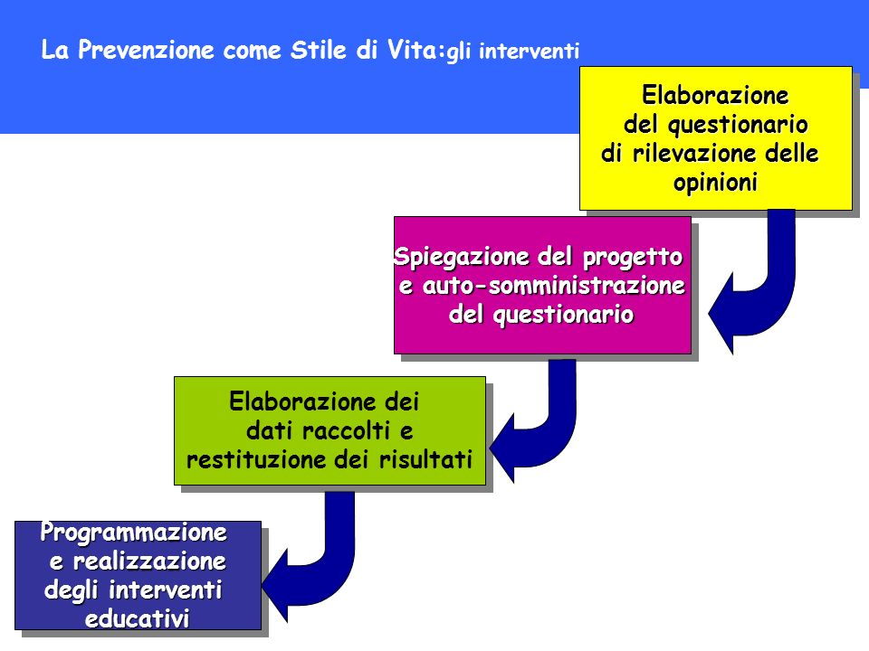 La Prevenzione come Stile di Vita: gli interventi