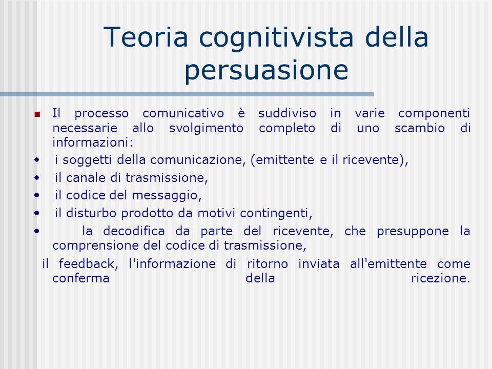 Teoria cognitivista della persuasione