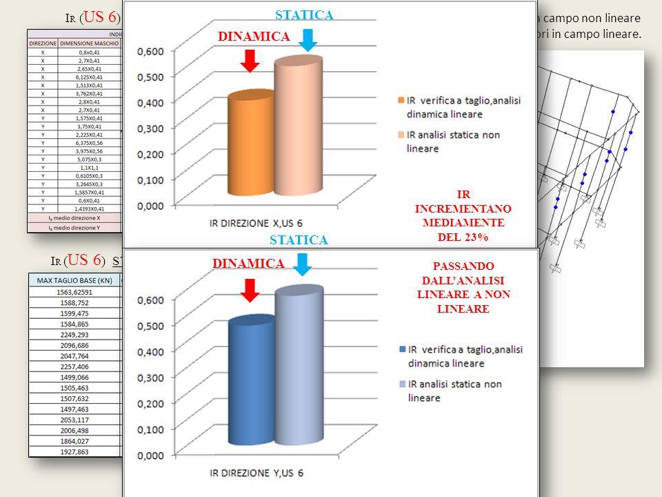 Caso di analisi : +PmodeTx-, Step 2