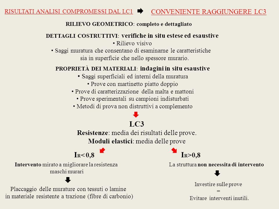 LC3 IR< 0,8 IR>0,8 CONVENIENTE RAGGIUNGERE LC3