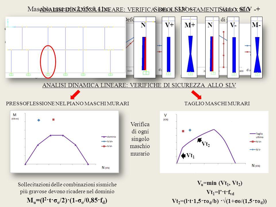 Mu=(l2·t·σo/2)·(1-σo/0,85·fd)