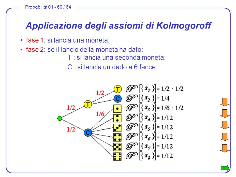 Applicazione degli assiomi di Kolmogoroff
