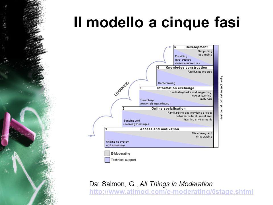 Il modello a cinque fasi