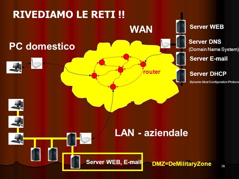 RIVEDIAMO LE RETI !! WAN PC domestico LAN - aziendale Server WEB