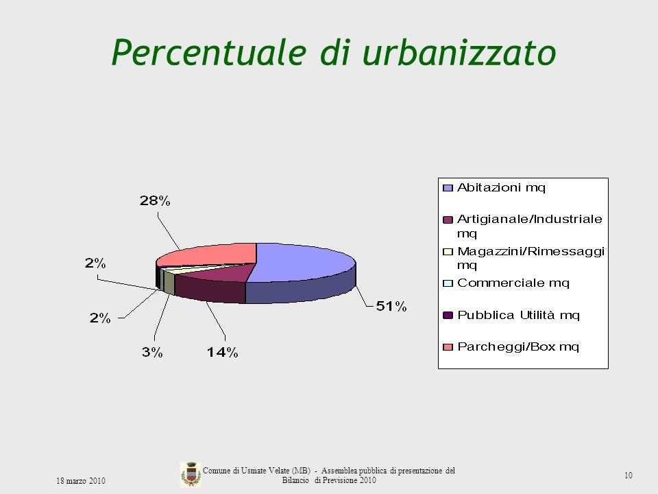 Percentuale di urbanizzato