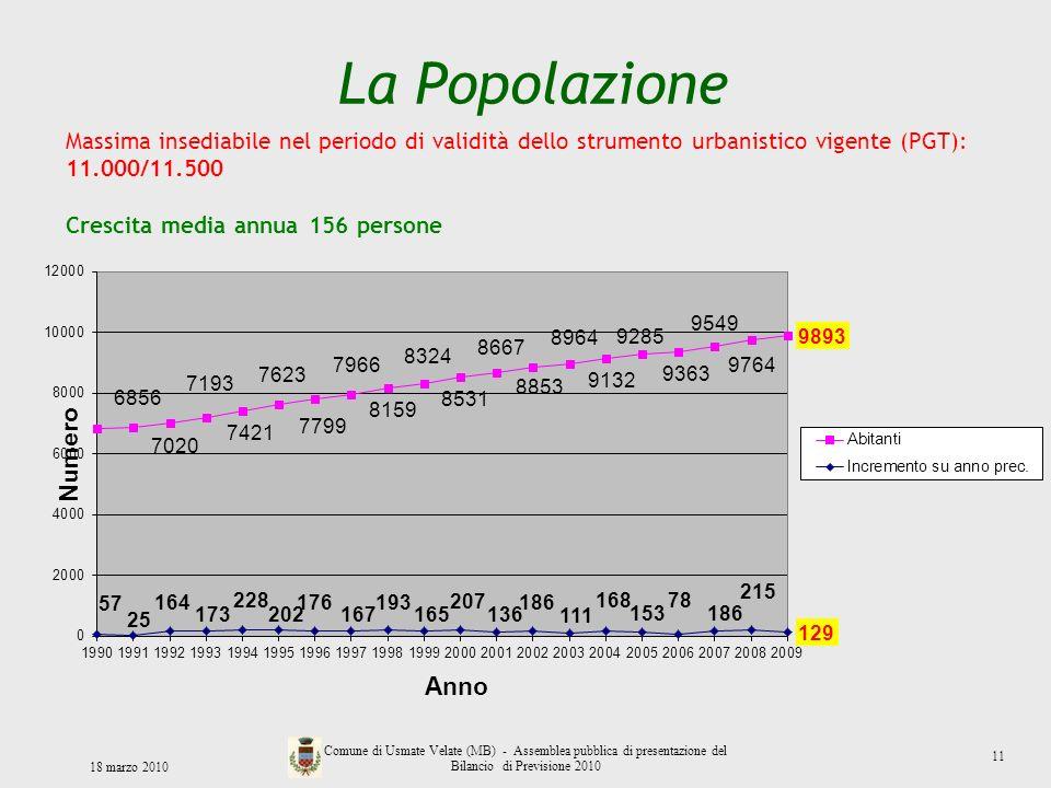 La Popolazione Massima insediabile nel periodo di validità dello strumento urbanistico vigente (PGT): 11.000/11.500.