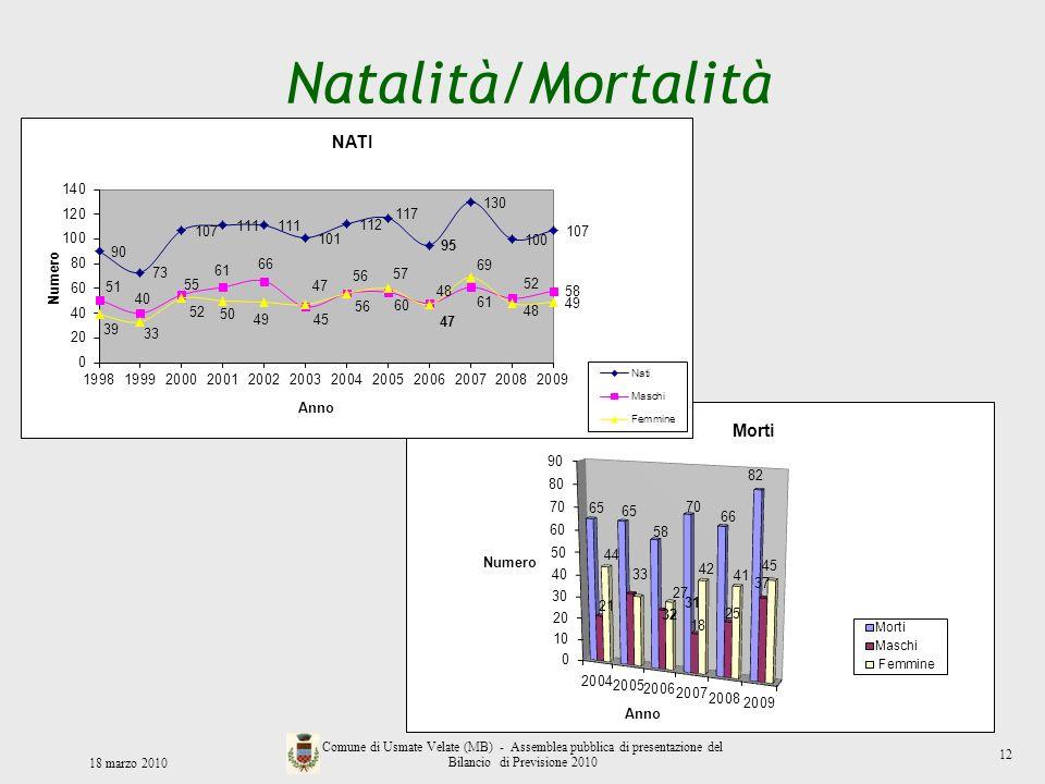 Natalità/Mortalità 12. 18 marzo 2010.