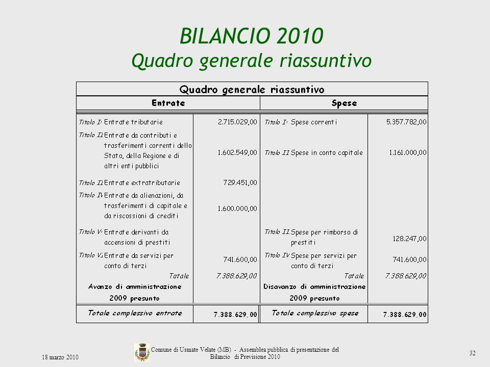 BILANCIO 2010 Quadro generale riassuntivo