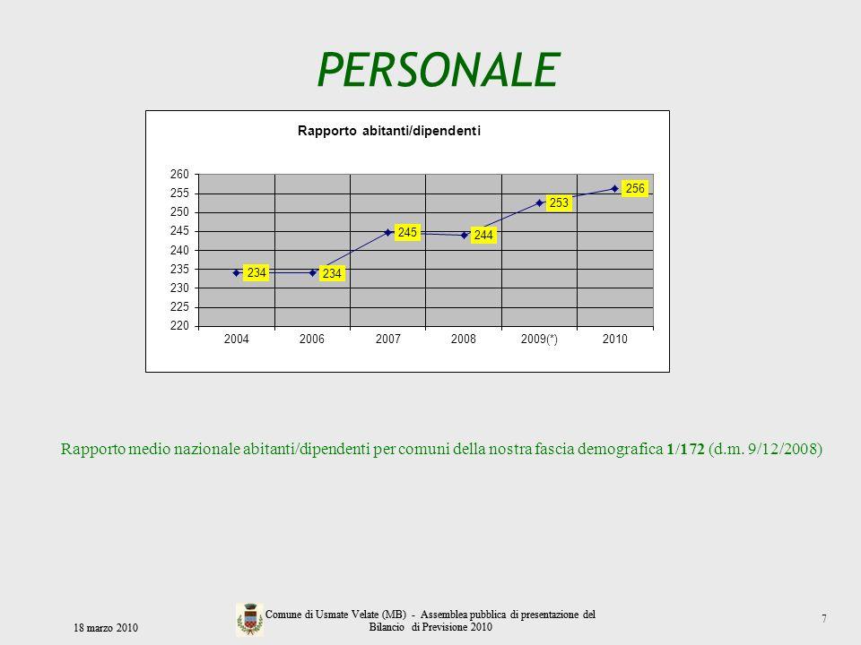 PERSONALE Rapporto medio nazionale abitanti/dipendenti per comuni della nostra fascia demografica 1/172 (d.m. 9/12/2008)